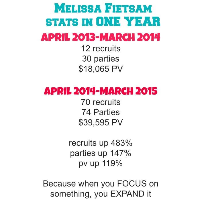 Melissa's stats